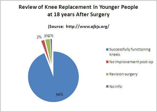 Knee Surgery Success Rate