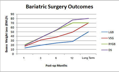 Bariatric Surgery Comparison