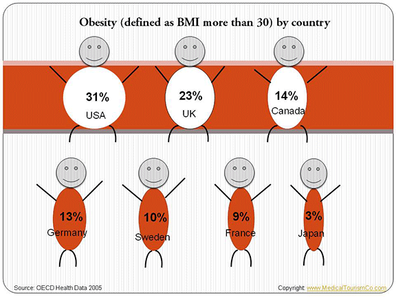 Obesity Comparison by Country