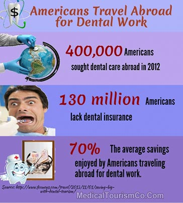 Dental Tourism Stats for Americans - Infographic