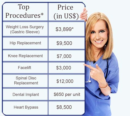 Medical Tourism Price List
