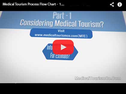 Medical Tourism  Co - Process Flow