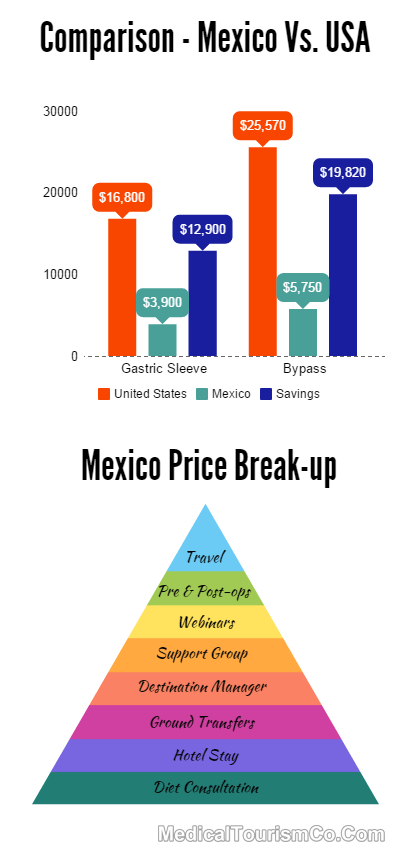 Cost of Weight Loss Surgery in Mexico
