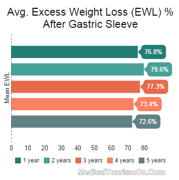 Mean EWL after Gastric Sleeve