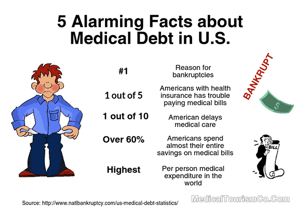 Facts About Medical Debt in US