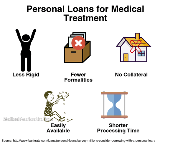 Personal Loans for Surgery Abroad
