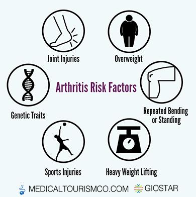 Arthritis Symptoms Infographic