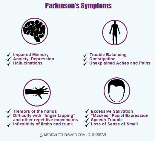 Parkinson's Disease Symptoms Infographic