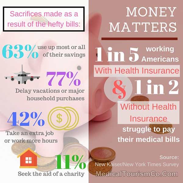 American Healthcare Statistics