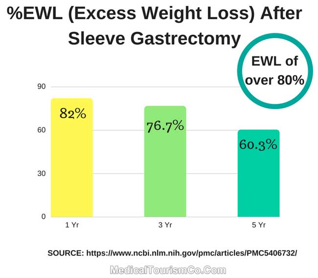 Excess Weight Loss After Gastric Sleeve