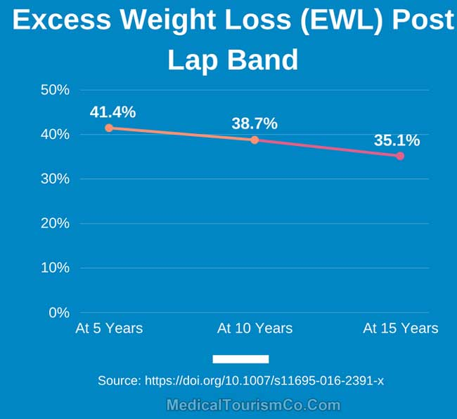 Excess Weight Loss Post Lap Band Surgery