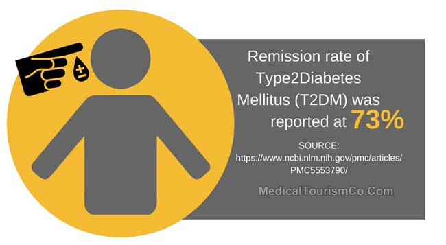 Remission Rate of Type2Diabetes