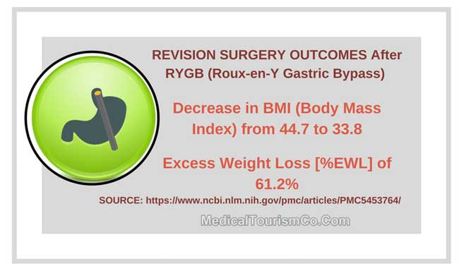 Revision Surgery Outcomes After Gastric Bypass