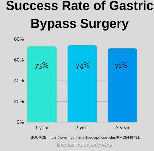 Success Rate of Gastric Bypass Surgery