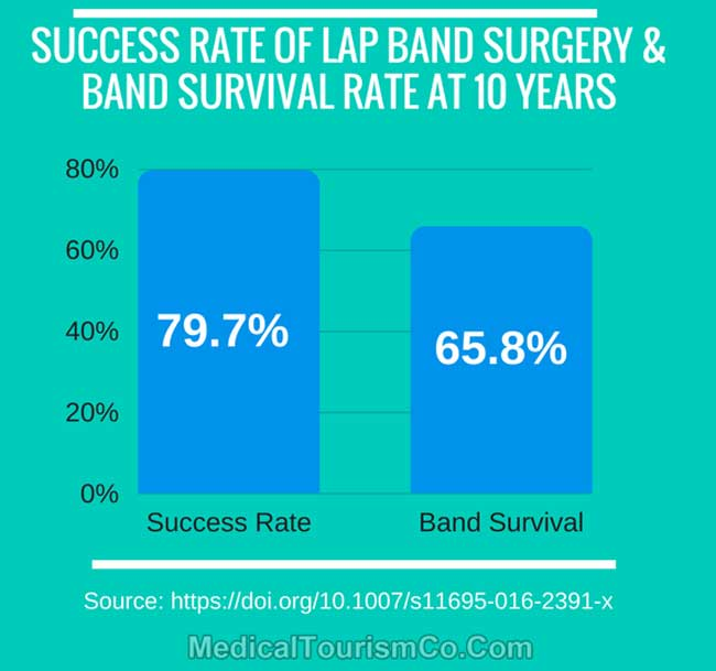 Success Rate of Lap Band Surgery