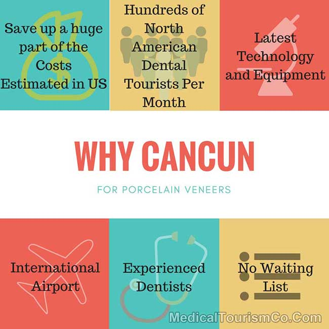 Cancun Dental Work