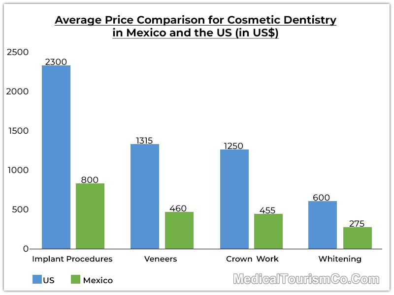 Average-Price-Comparison-Cosmetic-Dentistry-Mexico-US