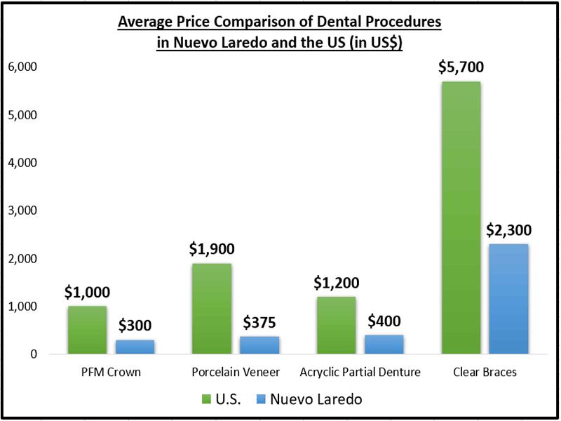 Dental Work Price Nuevo Laredo vs. the US