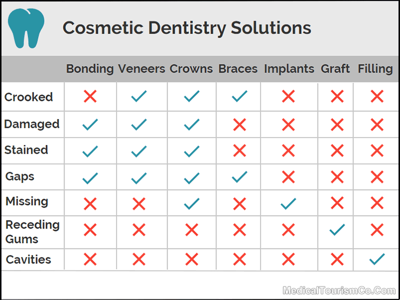 Cosmetic Dentistry Issues