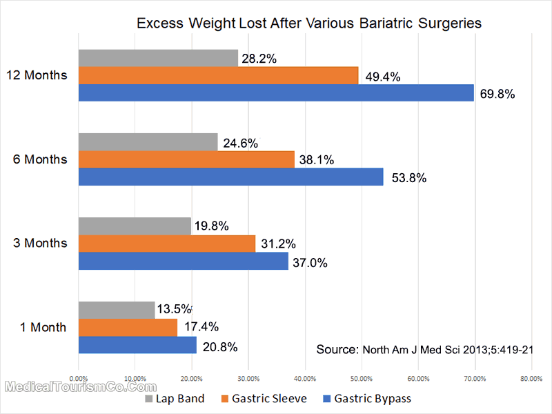 Excess Weight Loss After Bariatric Surgery