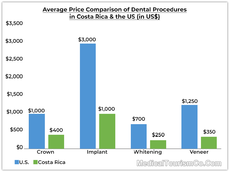 Price Comparison of Dental Procedures in Costa Rica & the US