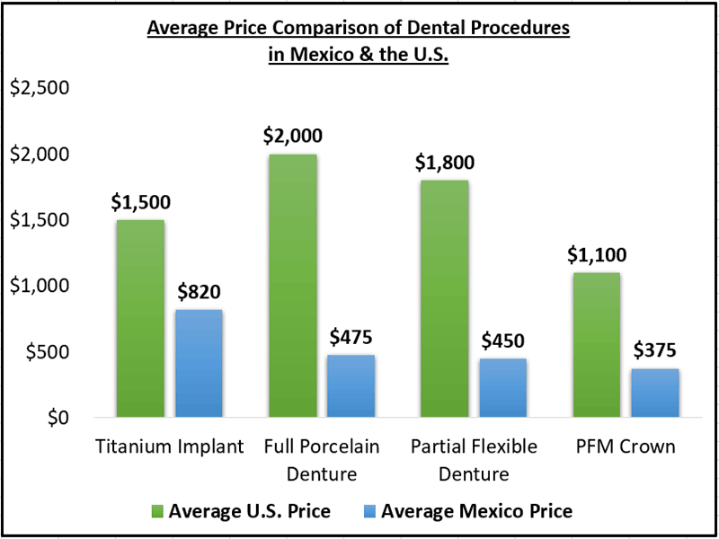 Dental Work Price Comparison - USA & Mexico