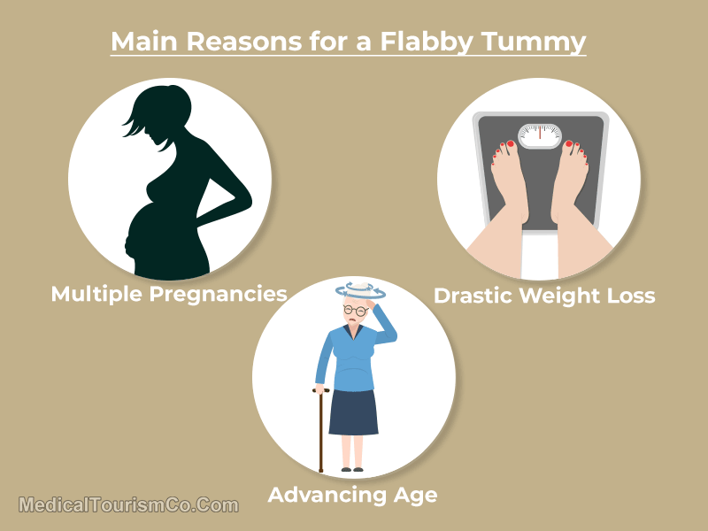 Main-Reasons-for-Flabby-Tummy
