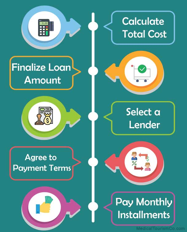 Steps of Unsecured Loans