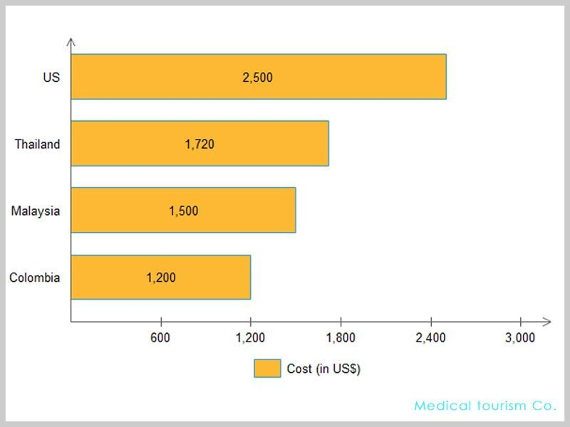 Dental work in Colombia Cost Comparison