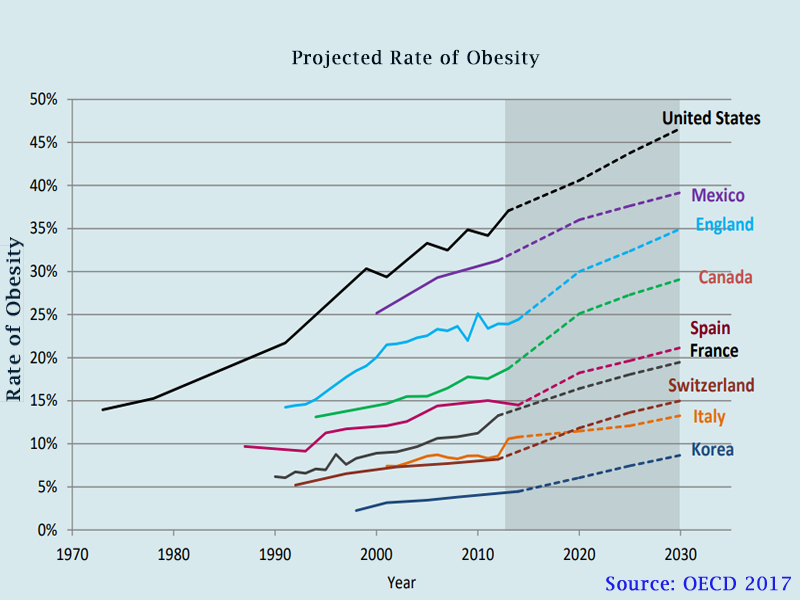 Projections for Obesity in USA