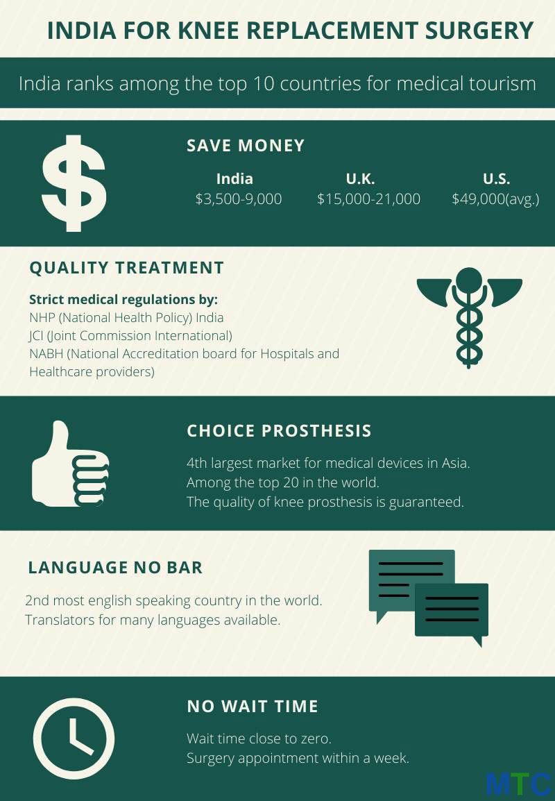 Infographic: Knee Replacement surgery in India