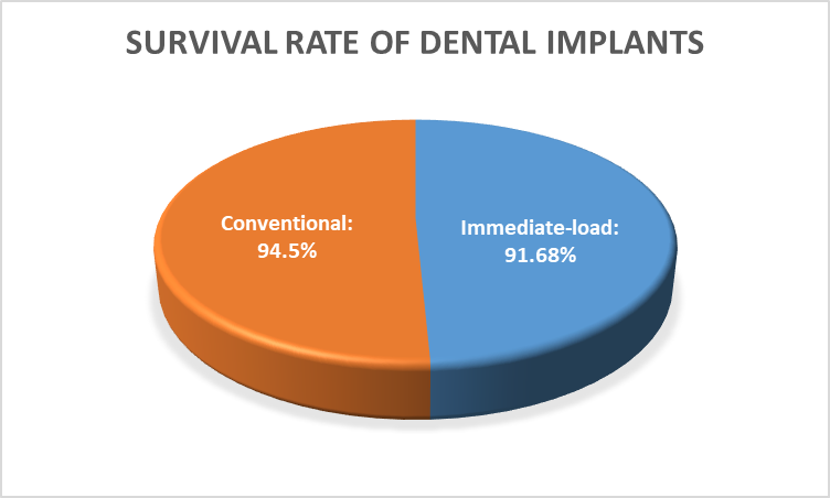 Sucess Rate | Immediate Load Dental Implants in Costa Rica