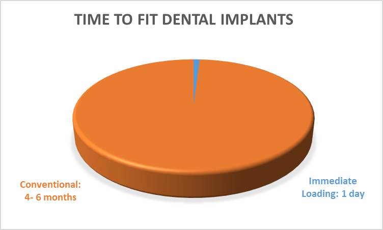 Treatment Time | Immediate Load Dental Implants in Costa Rica