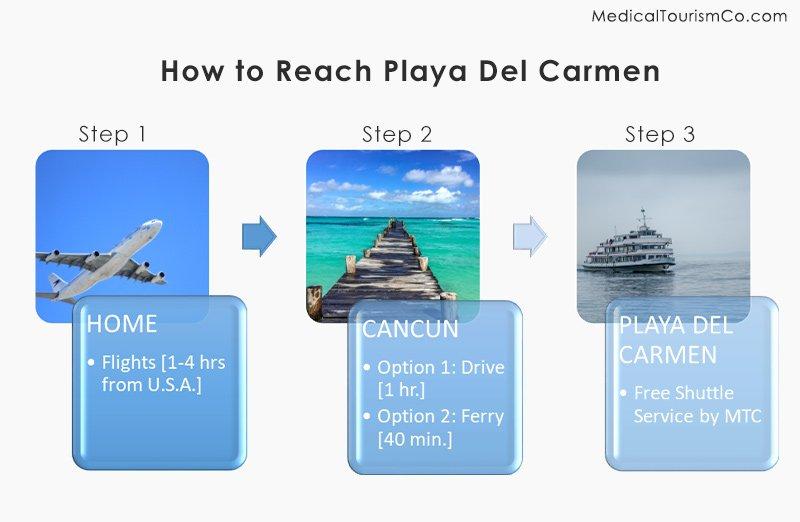 How to Reach Playa Del Carmen, Mexico
