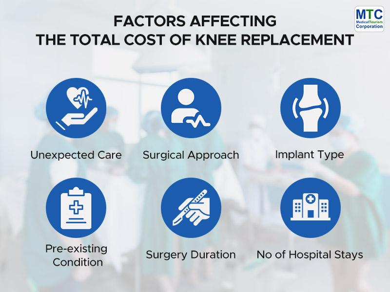 Factors Affecting TKR Cost