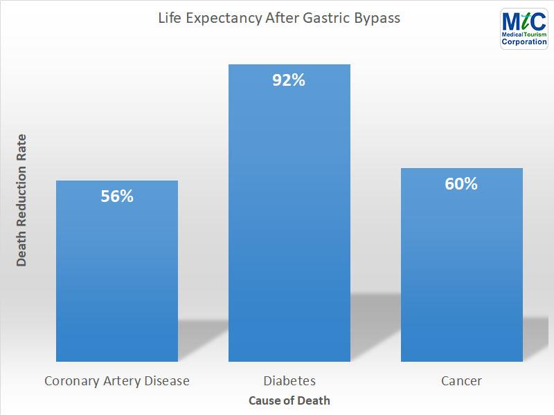 Nuevo Laredo | Gastric Bypass | Life Expectancy