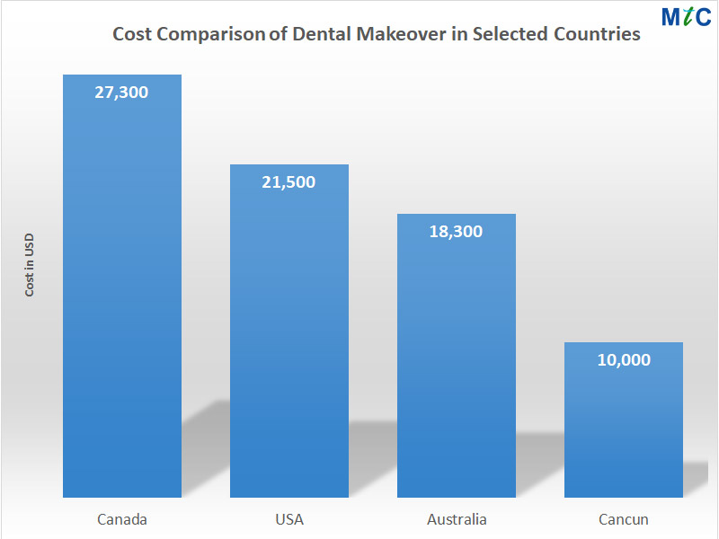 Smile Makeover Cost Comparison | Cancun vs. Other Countries