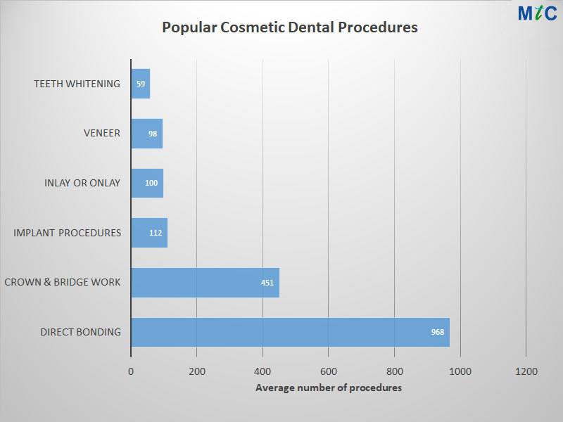 Popular Cosmetic Dental Procedures | Cancun Cosmetic Dentistry
