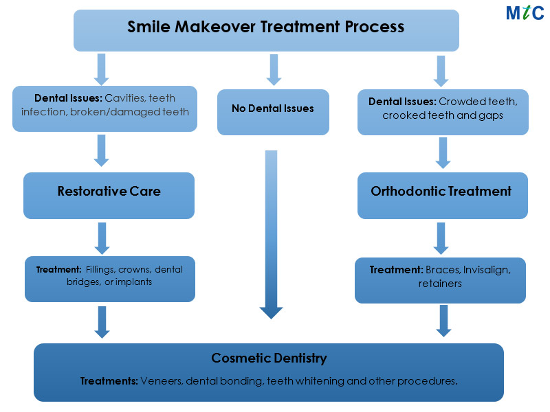 Smile Makeover Treatment Process | Cancun