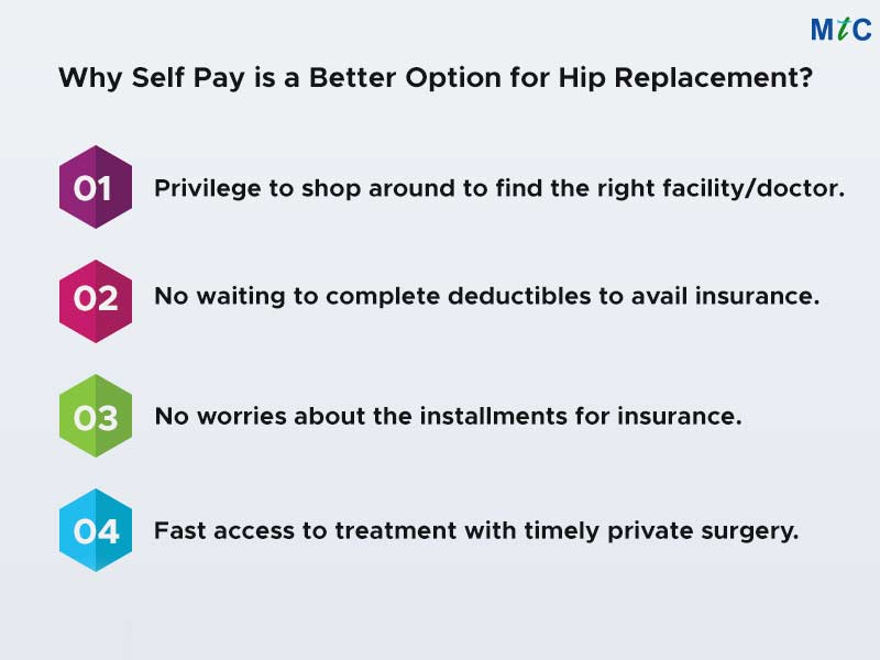 Why Self Pay is a Better Option for Hip Replacement?   Hip Replacement Without Insurance