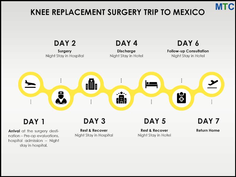 Knee Replacement Surgery Package - Mexico Trip